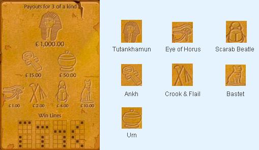 Jewels of Anubis Symbols