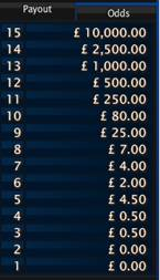 Toto Keno Payout Table