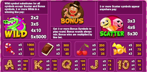 Sweetie Land paytable.png