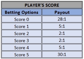 Football Madness Pro Shootout player score