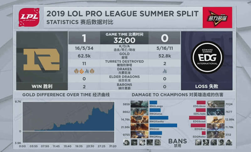 E Sports League of Legends statistics example